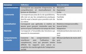Les échelles de Vineland : domaines et sous domaines de la version enquête