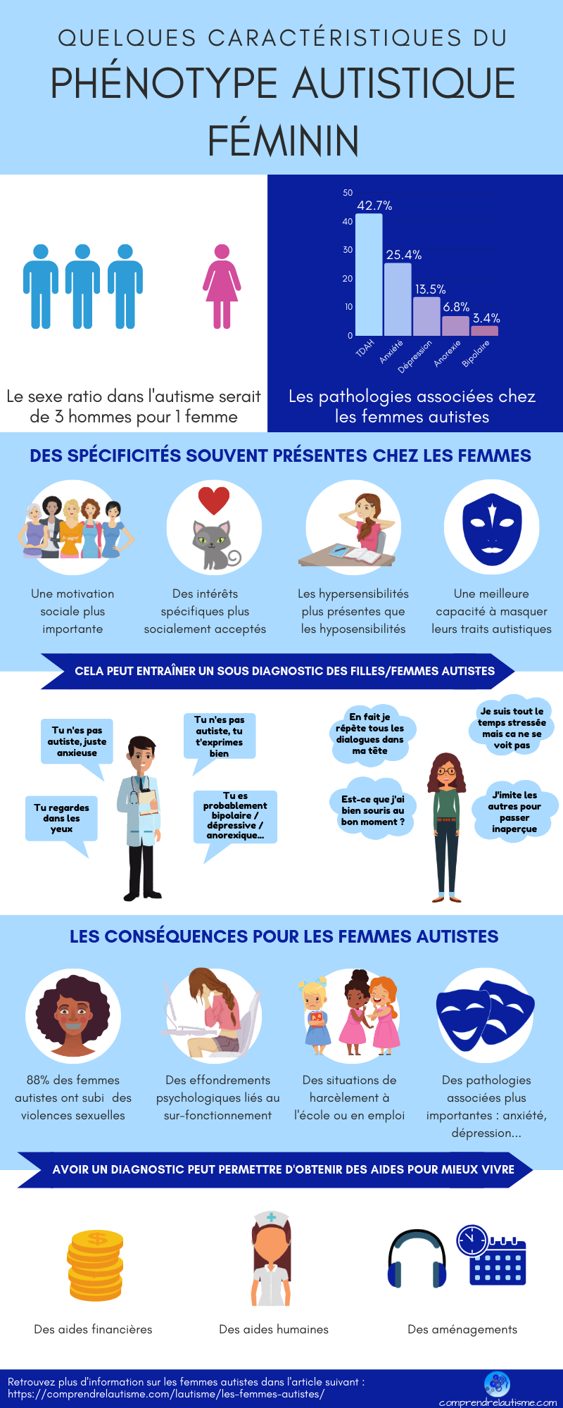 Les spécificités des femmes autistes (par «Comprendre l'autisme»)
